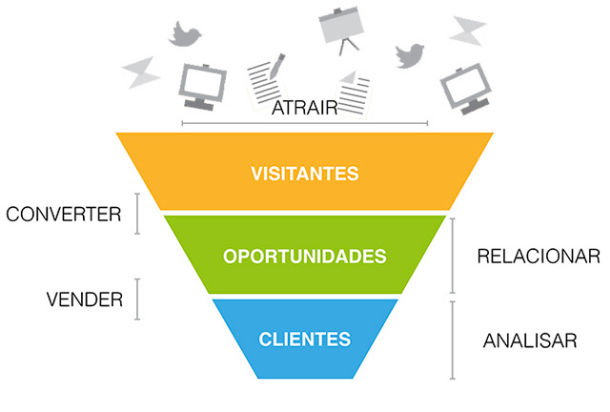 aplicar inbound marketing